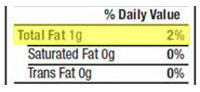 Total Fat